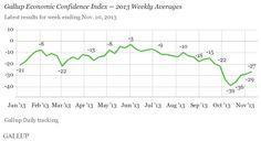 U.S. Economic Confidence Slowly Rising