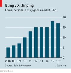 Lux in flux: Luxury-goods companies are belatedly trying to go digital | The Economist