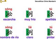 Caracteres muy similares, significados muy diferentes—DecodificarChinoMandarín