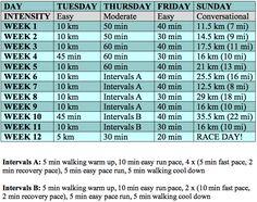 marathon plan hal higdon and marathons on pinterest