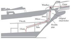 custom anchor chain locker plans Source by jerrylayne Liveaboard Boats, Liveaboard Sailboat, Sailboat Restoration, Sailboat Interior, Sailboat Living, Anchor Chain, Boat Engine, Plywood Boat, Boat Projects
