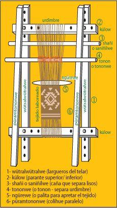Como fabricar un telar mapuche.  How to make a Mapuche loom.