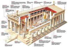 A labeled diagram of a Greek Temple. It is probably Doric in style but the person who rendered it didn't include the fluting on the columns. Architecture Romane, Greece Architecture, Ancient Greek Architecture, Ancient Buildings, Sacred Architecture, Concept Architecture, Classical Architecture, Historical Architecture, Amazing Architecture