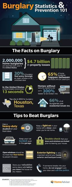 Burglary statistics and prevention tips (infographic) Home Safety Tips, Smart Home Security, Home Security Systems, Security Room, Safety And Security, Rent To Own Homes, Home Protection, Protecting Your Home, At Least
