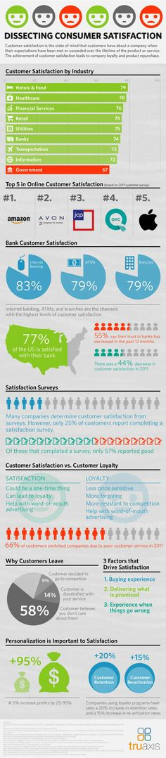 Customer Satisfaction - Defined, Dissected, Compared to Loyalty......