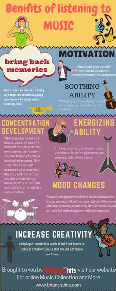 Bhangrahits gives you an Infograph which is  based on  the Benefits of  Listening to Music in Your Life , it tells how music changes your life and helps to build different aspects like Motivation, Creativity , Concentration and Many more.