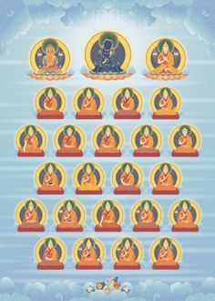 The lineage Gurus of the uncommon Mahamudra practice of the Ganden Oral Lineage. The principal figure is the Wisdom Buddha Manjushri. Above in the centre is Buddha Vajradhara, with Bodhisattva Manjushri on his right and Je Tsongkhapa on his left. On the next row below, on the left is Buddha Vajradhara and Buddha Manjushri, and on the right is Je Tsongkhapa and Togden Jampel Gyatso. The remaining lineage Gurus are depicted in sequence, with Geshe Kelsang Gyatso on the bottom row on the right.