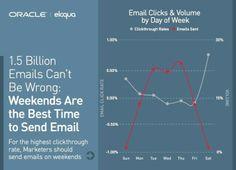 Graphique du jour : Jusqu a maintenant, le meilleur jour d envoi des campagnes d'emailing etait le Mardi. Selon cette analyse d Eloqua, le weekend serait desormais avec le samedi et le dimanche les meilleurs jours d envoi (ce qui pourrait se comprendre en B2C). Et vous, vous avez deja essaye en B2B ?