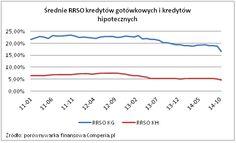 Średnie RSSO kredytów gotówkowych i kredytów hipotecznych. Żródło: http://www.comperia.pl/najtansze-gotowki-cztery-razy-drozsze-od-hipotek.html moze pomoc w wielu rfzeczch