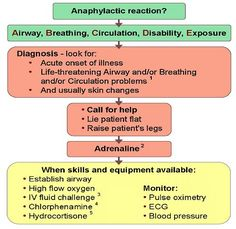 Anaphylaxis Shock Symptoms from Anaesthetic Caused by Cough Medicines Allergy Medicine, Cough Medicine, Cardiogenic Shock, Shock Treatment, Pharmacology Nursing, School Study Tips, Nursing Notes, Teaching Methods