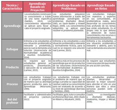 COMO TRABAJAR EN CLASE EL Aprendizaje basado en retos ABR