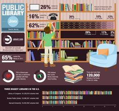 10 States Sticking Up for Public Libraries | great INFOGRAPHIC for displaying lib data
