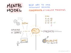 The best way to make Intelligent Decisions is to use Mental Models. Explore these fundamental and timeless principles through my sketches. Its more easier to remember, pictures communicate concepts in a clear way and its much more enjoyable learning ... https://fundamentalmodels.tumblr.com/