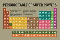 Periodic Table Of Super Powers Tan Reference Chart Poster Mind Power, David Bowie, Super Powers, Physics, Periodic Table, Mindfulness, Reading, Phones, Tables