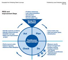 PDCA Cycle is an iterative four-stepmanagement method used in business for the control and continuous improvement of processes and products. Kaizen, Change Management, Time Management, Lean Enterprise, 6 Sigma, Agile Software Development, Problem Statement, Project Management Professional, Operational Excellence