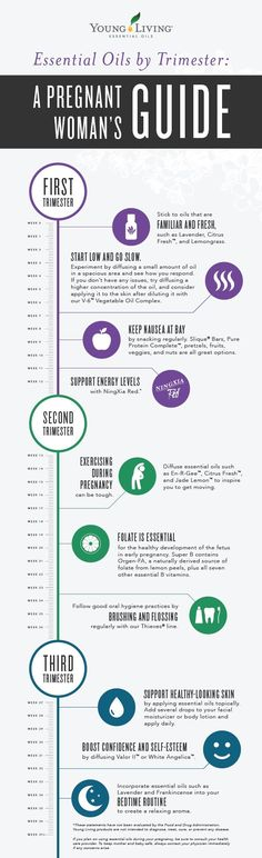Essential oil pregnancy guide by trimester! I love these infographics. Join our team! Stacey Flynn #3030347 www.vintagepurity.com/signup