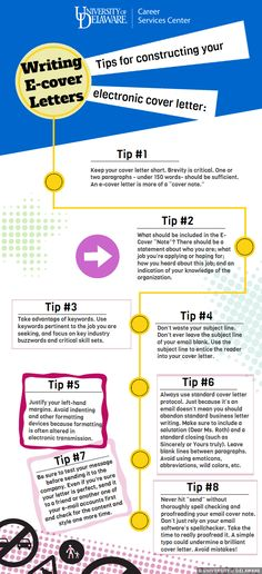 Infographic   Common Cover Letter Mistakes To Avoid Coverletter