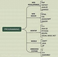 #php #asp #asp.net #html #css #javascript #jquery #python #delphi #java #swift #assembly #programming