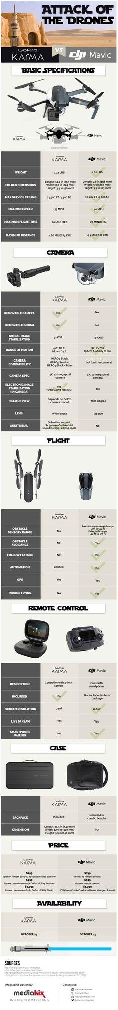 drones-dji-mavic-gopro-karma-comparison