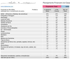 Planilha de Planejamento Financeiro do Casamento - Orçamento total de casamento de R$ 5000,00