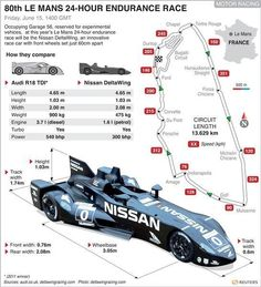 Nissan reveals the most ground-breaking motorsport innovation of its time. Nissan leads the efficiency charge as founding partner of an exciting new racing car that will run at the 2012 Le Mans 24 Hours. Vintage Racing, Vintage Cars, Delta Wing, Riders On The Storm, Nissan Infiniti, Unique Cars, Car Drawings, Le Mans, Formula 1