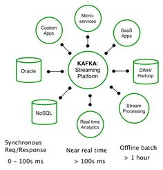 Putting Apache Kafka To Use: A Practical Guide to Building an Event Streaming Platform. Software Testing, Software Development, Computer Programming, Computer Science, Apache Kafka, Data Architecture, Ai Machine Learning, Cloud Computing