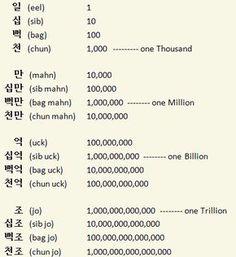 Korean Language 424534702376747801 - Round Numbers in System 1 Source by RinawaHyona Korean Verbs, Korean Phrases, Korean Quotes, Learn To Speak Korean, Learn Basic Korean, Korean Words Learning, Korean Language Learning, Learn Korean Alphabet, Korean Numbers