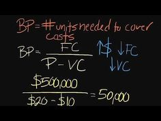Episode 59: How to Conduct a Breakeven Analysis - YouTube
