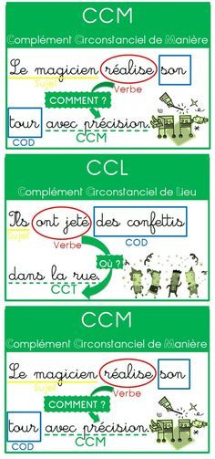 Posters for complements (COD, COI, Circular Supplements) French Teacher, French Class, French Lessons, Teaching French, French Grammar, Teacher Boards, French Resources, French Immersion, French Language Learning