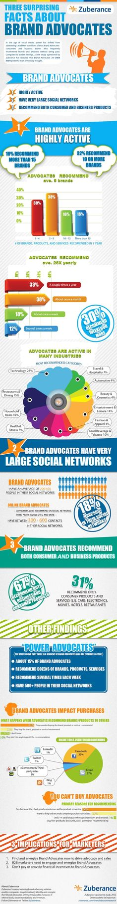 Three-Surprising-Facts-About-Brand-Advocates