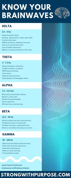 Infographic about delta, theta, alpha, beta, and gamma brainwaves. Learn more about the science of brainwaves and binaural beats. health The Science of Brainwaves & Binaural Beats Les Chakras, Deep Meditation, Mindfulness Meditation, Daily Meditation, Mindfulness Training, Meditation Crystals, Meditation Benefits, Meditation Music, Stomach Ulcers