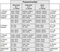 table of german article and personal pronoun declension - Google Search
