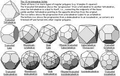 Google Image Result for http://www.fractal.org/Bewustzijns-Besturings-Model/Sacred-Geometry_files/archimedeans.gif