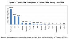 What's required from a country in order to attract FDI from India?