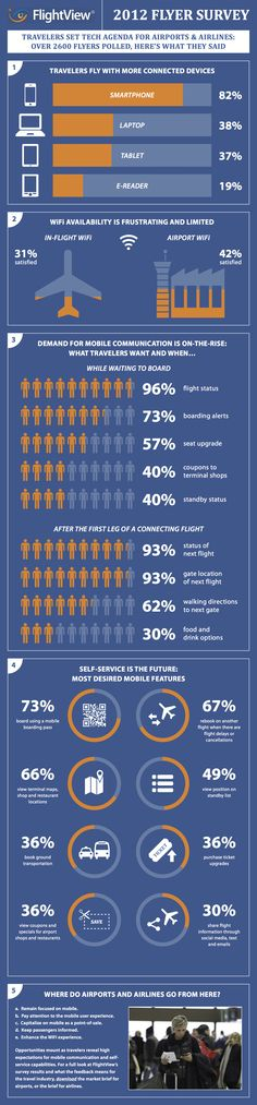 Travelers Want More Tech and Mobile Services From Airports, Airlines [INFOGRAPHIC]