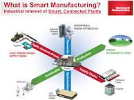 Risultati immagini per smart factory