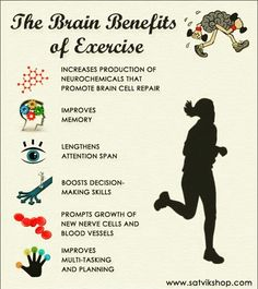 The brain benefits of exercise. & they wonder why students aren't as successful in this generation. Kinda hard when students only get an hour or an hour & a half of physical education. Fitness Tips, Fitness Motivation, Fitness Workouts, Health And Wellness, Health Fitness, Benefits Of Exercise, Benefits Of Sports, Brain Health, Mental Health