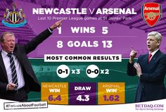 For the Premier League match between Newcastle and Arsenal, we created this graphic for BETDAQ showing the form over the last 10 matches at St James' Park