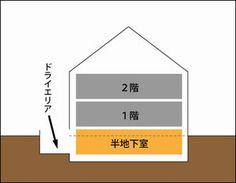 半地下のあるオシャレな住宅参考画像まとめ - NAVER まとめ