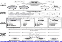 Google Image Result for http://www.strategy-matrix.com/wp-content/uploads/2007/05/strategy-maps-overview-image.gif