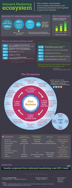 Inbound Marketing Ecosystem - How content, social media, search engine optimization, and marketing automation work together to grow your business.