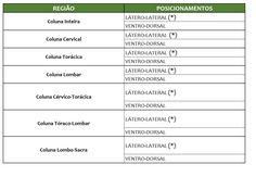 Tabela de Exames e Posicionamentos Radiográficos para Pequenos Animais - Provet Lower Backs, Veterinary Medicine, Tables, Animales, Race Bibs