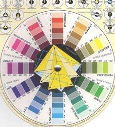Colour Wheel Combinations, Color Combinations, Color Schemes, Combination Colors, Color Harmony, Color Balance, Tertiary Color, Color Me Beautiful, Color Psychology
