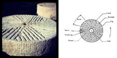 The repeating patterns on the surface of a millstone are called harps, and are made up of furrows (grooves) and lands.