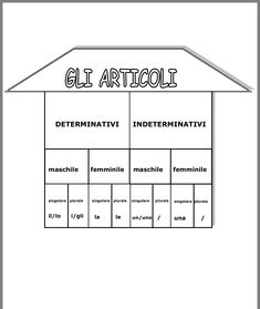 Italian Lessons, Italian Language, Learning Italian, Home Schooling, Elementary Schools, Grammar, Back To School, Homeschool, Teaching