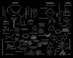 Resultado de imagen para estructuras arborescentes arquitectura