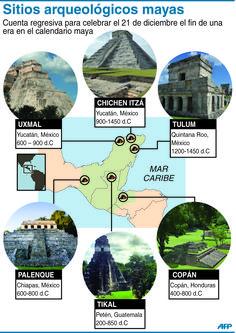 Sitios arqueológicos mayas