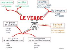 Kindly visit these magnificent instructions for getting to know French Verbs, Learn French, Getting To Know, Mindfulness, Learning, Groupes, Mental Map, Grammar Posters, Reading Comprehension