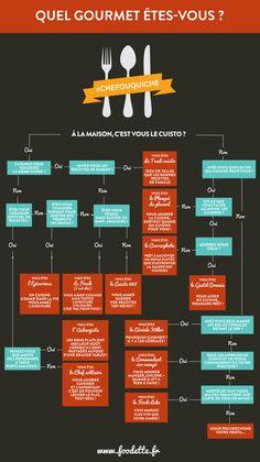 Quel gourmet êtes-vous ? Une infographie food qui vous donne votre profil gourmet. Alors, expert ou non en cuisine ?