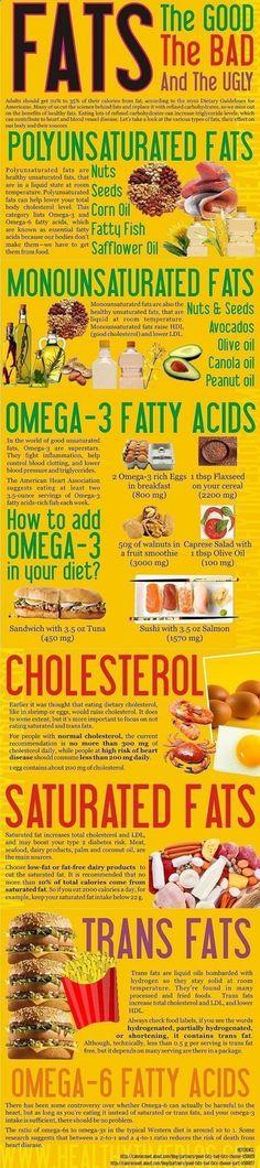 Diet Cholesterol Cure - Cholesterol Cure Cholesterol Cure Diet Cholesterol Cure - FATS: Good, Bad Ugly - INFOGRAPHIC The One Food Cholesterol Cure The One Food Cholesterol Cure The One Food Cholesterol Cure The One Food Cholesterol Cure